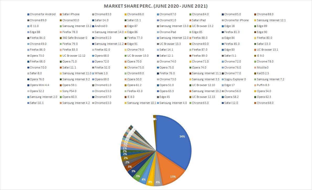 Browser market share in June 2021